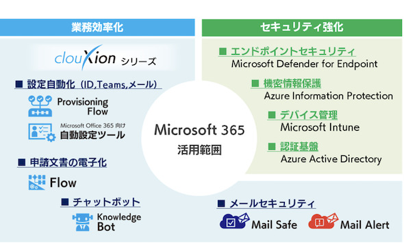 Microsoft365活用範囲