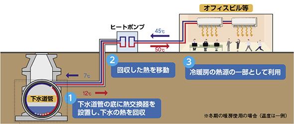 下水道管からの下水熱利用イメージ