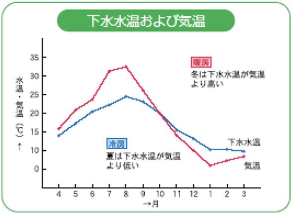 下水水温と気温の温度(出典:東京都下水道局HP)