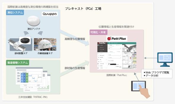 今回開発したシステムイメージ