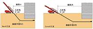 施工機のマスト起倒による地上障害物との位置関係の変化