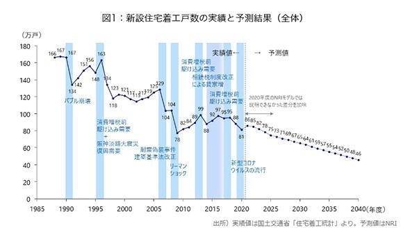 新設住宅着工戸数の実績と予測結果(全体)
