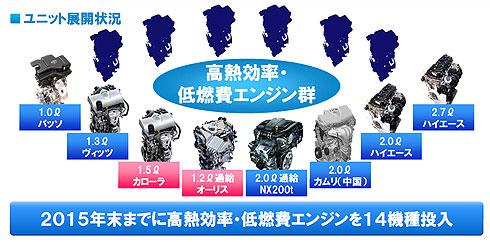 トヨタは2015年中に14機種のエンジンを投入する(提供:トヨタ自動車)