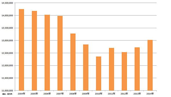全国チェーンストアの販売額推移(日本チェーンストア協会の公表データを基に作成)