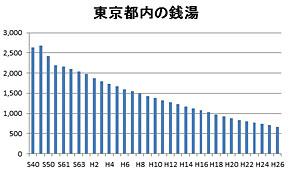 東京都内の銭湯の推移。昭和50年をピークに減少が止まらない