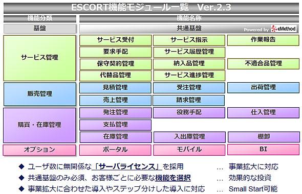 ESCORTではアフターサービスにかかわるさまざまな機能を提供する
