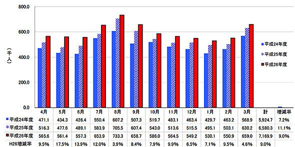 2012年〜2014年度 月別入域観光客数の推移(出典:沖縄県)