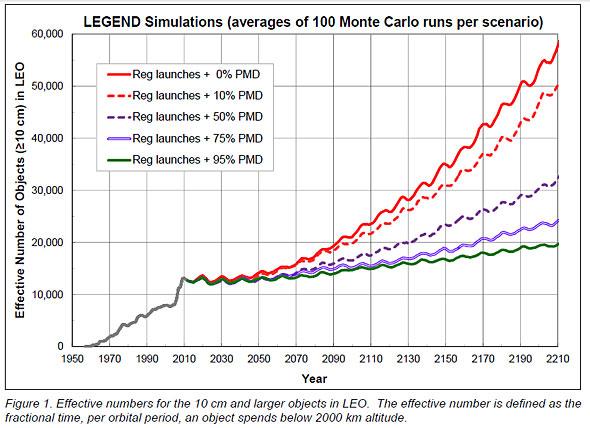 地球低軌道上のデブリ数の実績と予測グラフ(出典:NASA)