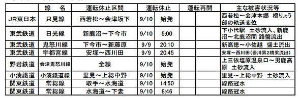 9月16日現在の鉄道不通区間(出典:国土交通省)