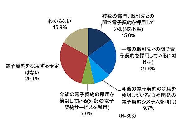 電子契約の利用状況(出典:企業IT利活用動向調査2015 JIPDEC/ITR 2015年1月実施結果より)