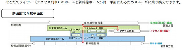 北海道新幹線と札幌方面特急、はこだてライナーはホーム平面で乗り換え可能(出典:JR北海道プレスリリース)