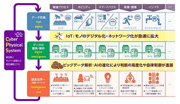 CPSによるデータ駆動型社会の概念図(出典:経産省)