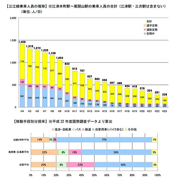 三江線乗客数は減少傾向が止まらず、沿線の人々の交通手段は自家用車。島根県平均、全国平均に比べて自家用車依存度が高く、鉄道とバスは低い。自家用車の利用者を鉄道に振り向けたい。それが活性化協議会の課題である(出典:三江線増便社会実験(バス)報告書 三江線活性化協議会)