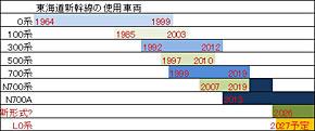 東海道新幹線の車両の変遷