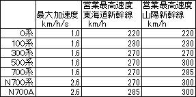 東海道新幹線車両の加速度と最高速度