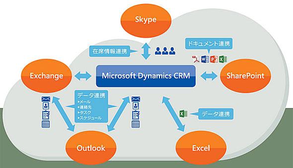 "Office 365��Microsoft Dynamics CRM Online�ł��܂��܂ȋƖ��A�g���""\��"