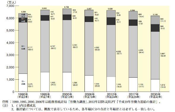 労働力人口の推移(出典:厚生労働省)