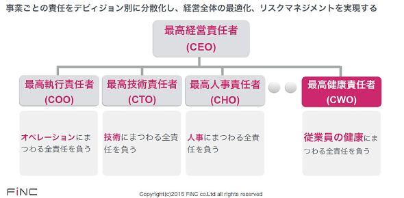 組織におけるCWOの位置付け(出典:FiNC)