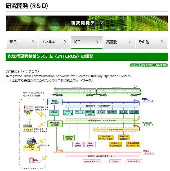 E235系に搭載されたINTEROSの概要図(出典:JR東日本Webサイト)