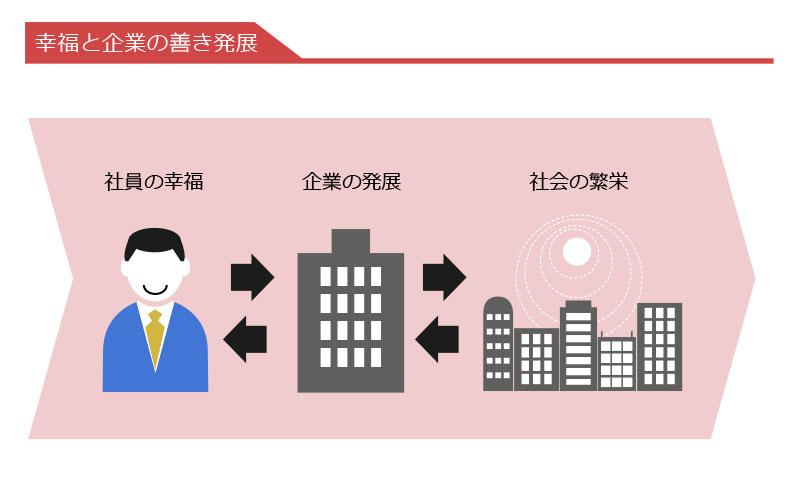 小林正弥の「幸福とビジネス」:もしビジネスリーダーが ...