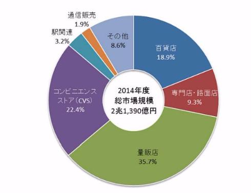 2014 年度の和洋菓子・デザート類の流通チャネル別市場規模と構成比