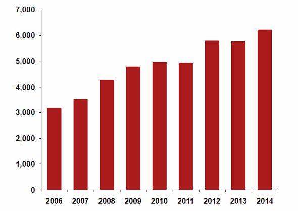 Airbus(旧EADS)の宇宙事業売上高(※2014年は推計値)