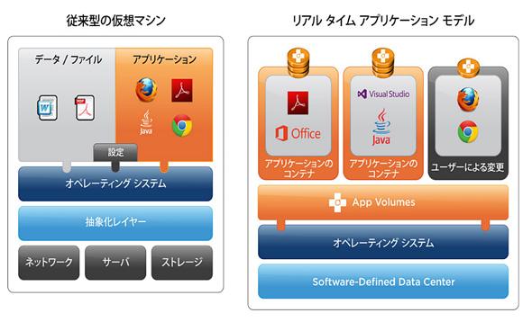 App Volumesのシステム概要