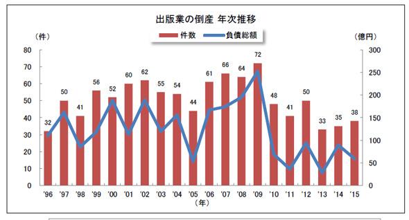 出版社の倒産、2年連続で増加 - ITmedia ビジネスオンライン