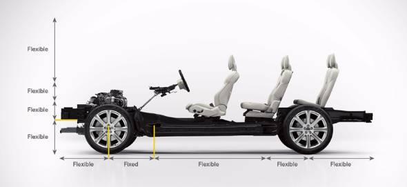 XC90から採用された次世代シャシー、スケーラブル・プロダクト・アーキテクチャー(SPA)。図からも分かる通り、フロントバルクヘッドを基準にそれ以外の全ての部分がフレキシブルに変更できる