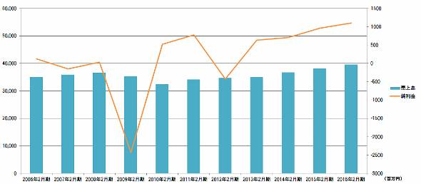 リンガーハットの業績推移。2016年2月期は予想値