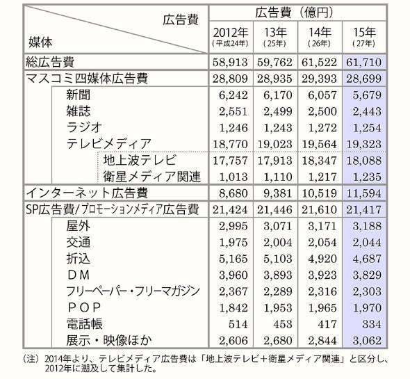 媒体別「日本の広告費」(2012〜15年)