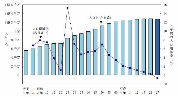 人口および人口増減率の推移(1920年〜2015年)