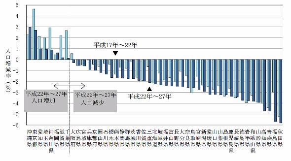 都道府県別人口増減率