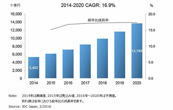 国内IoT市場 支出額予測 2014年〜2020年(出典:IDC Japan)