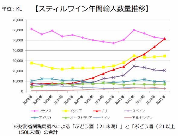 スティルワイン年間輸入数量推移(出典:メルシャン)