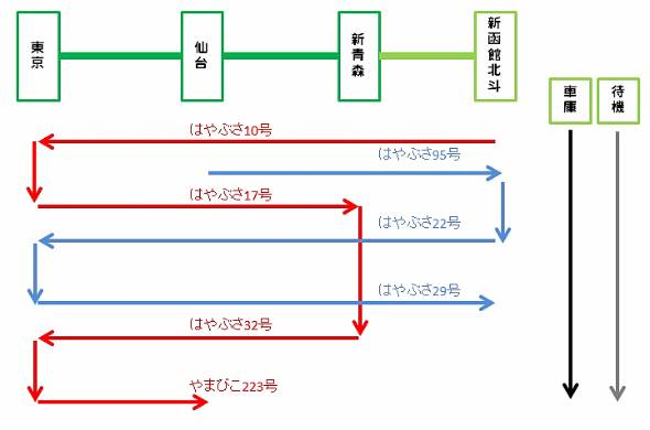 H5系の運行ローテーション。赤い線の列車が翌日は青い線の列車に割り当てられる。青い線の列車は翌日に赤線の列車に