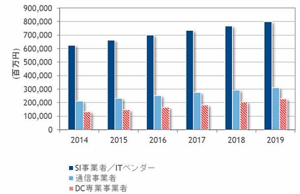 国内データセンターサービス市場 事業者種類別 売上額予測、2014年〜2019年(出典:IDC Japan)