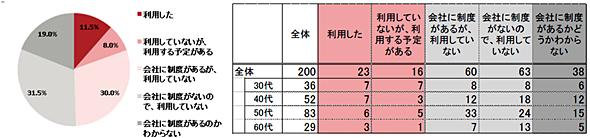 介護休業制度の利用状況(出典:富士通マーケティング「仕事と介護の両立」に関するアンケート調査レポート(平成27年) 対象:家族を介護しながら働く30歳以上の会社員200人)