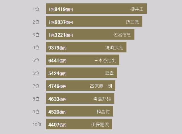 日本の富豪トップ10(出典:フォーブス)