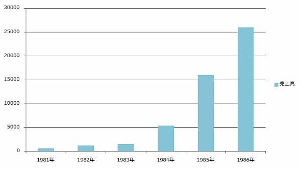 当時のハドソンの売り上げ推移。単位は百万円