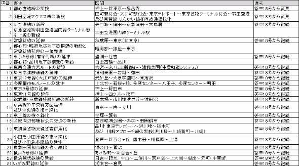 「東京圏における今後の都市鉄道のあり方について(案)」掲載路線一覧