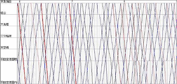 京急空港線の現行ダイヤ。赤い太線がエアポート快特、赤が特急、青がエアへポート急行、黒が普通。エアポート快特以外はすべての駅に停車する