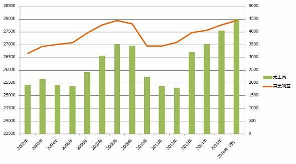 JR東日本の連結業績推移。右軸が営業利益。単位は億円