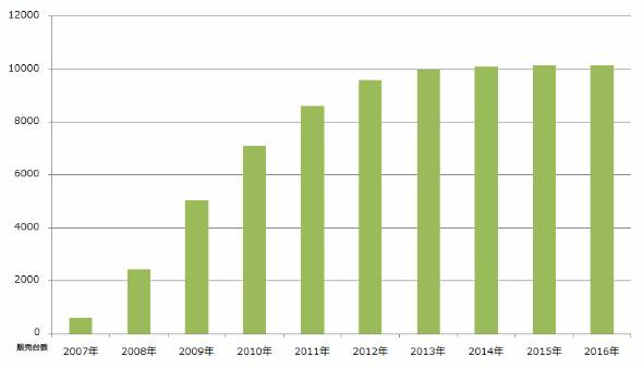 Wiiの累積販売台数推移(任天堂の決算資料を基に作成)