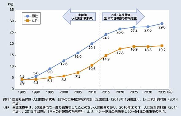 生涯未婚率の推移(出典:厚生労働省)