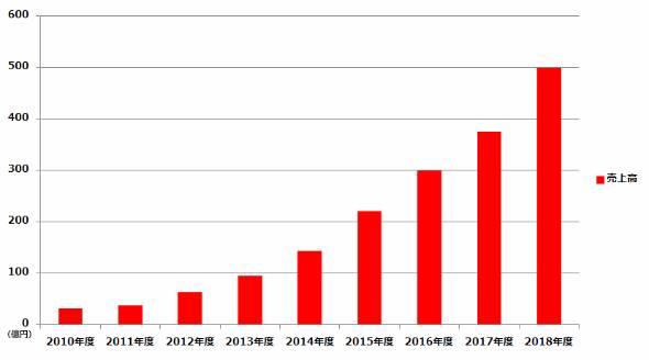 フルグラの売上高推移。早ければ2018年度には500億円に達する見込みだ