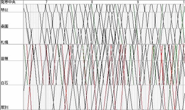 札幌駅付近のダイヤ。赤線が特急、緑線が快速、黒線が普通列車