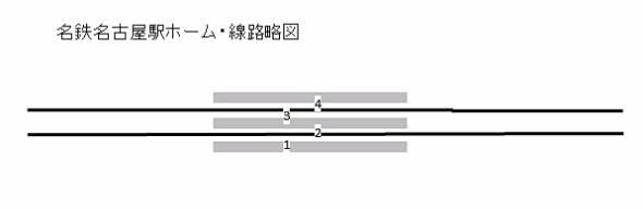 名鉄名古屋駅の線路配置図。ホームは3面で4番まで。1番と4番が主な乗降用。線路に挟まれた2番と3番は特別車(指定席)用、および降車ホーム