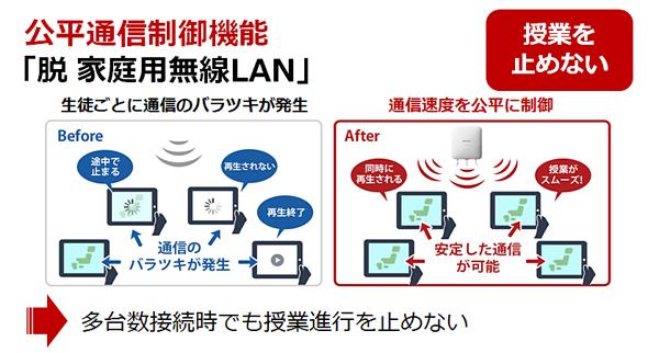 無線LANアクセスポイント「WAPM-1750D」の公平通信制御機能(出典:バッファロー ブース プレゼン資料)