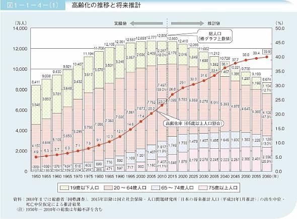 高齢化推移と予測(出典:内閣府)